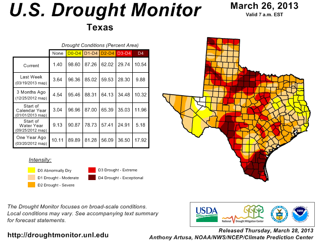 U.S. Drought Monitor, March 26, 2013