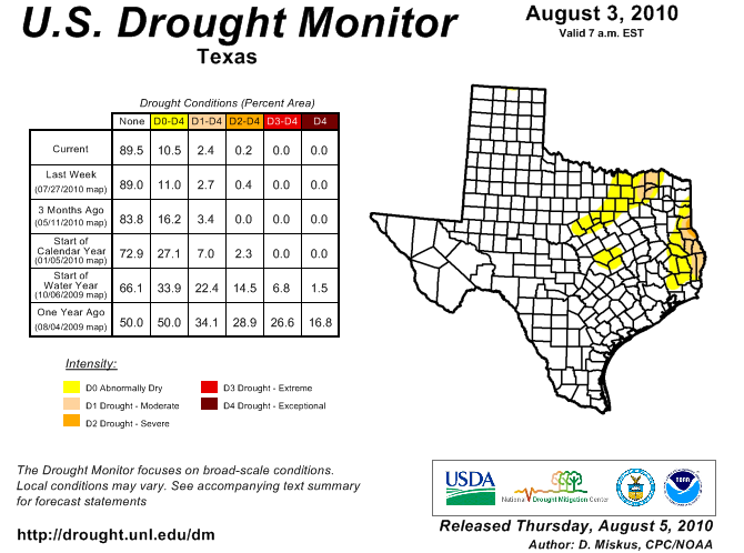 U.S. Drought Monitor, August 3, 2010
