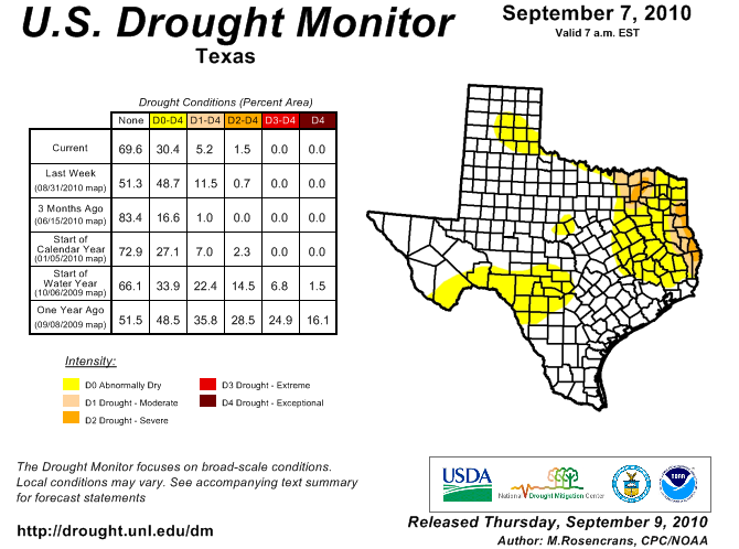 U.S. Drought Monitor, September 7, 2010